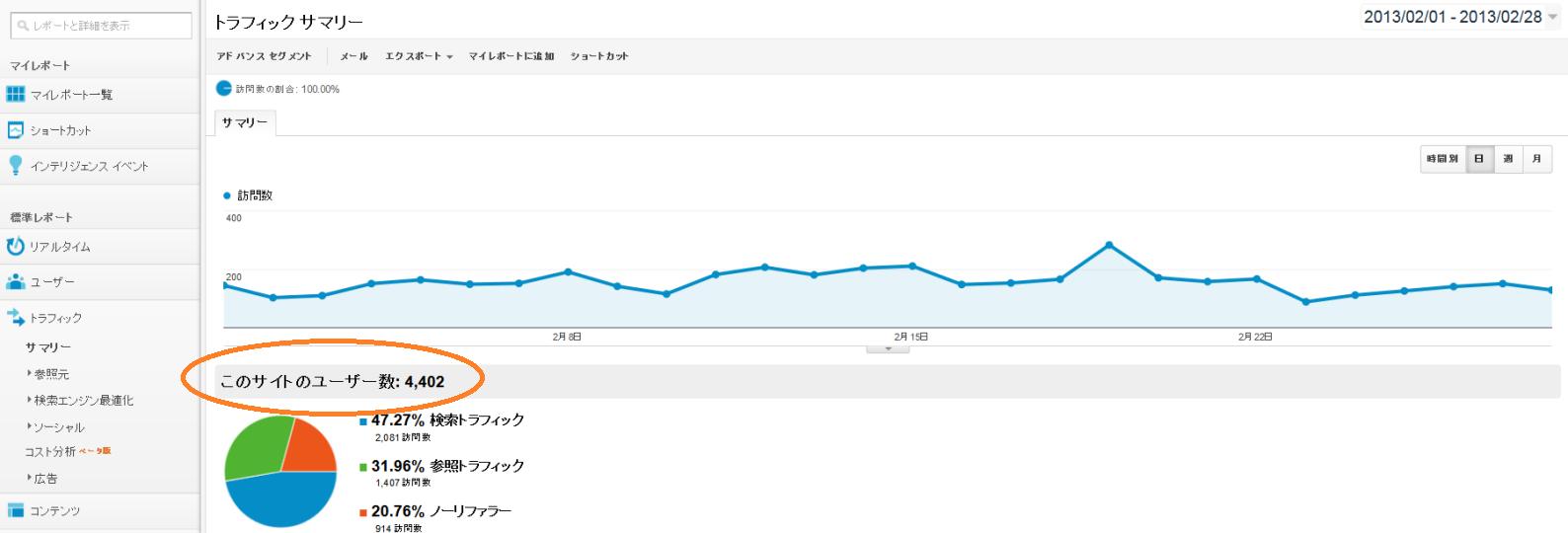 トラフィック サマリー - Google Analytics